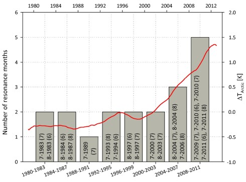 The number of planetary wave resonance events is shown as grey bars for each 4-year interval. While there used to be one or two events in a 4-year period, 2004-2007 saw three such events and 2008-2011 even five events. For comparison the red curve shows the change in Arctic temperature relative to that in the remainder of the Northern Hemisphere. Since 2000, the Arctic has warmed much faster than other latitudes.
